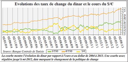 Forex dinar tunisien euro